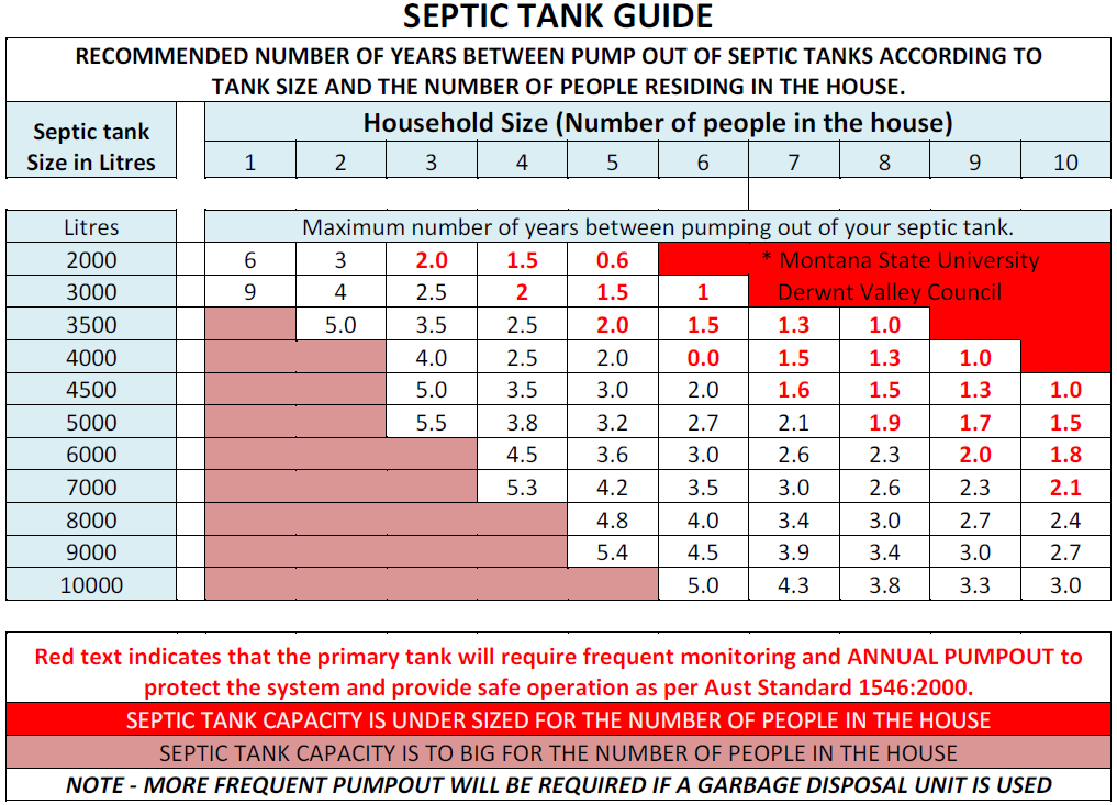 Septic Tank Guide